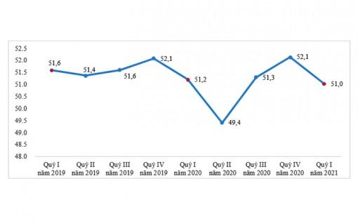 Đợt dịch Covid-19 lần thứ ba làm tăng đáng kể lao động thiếu việc làm