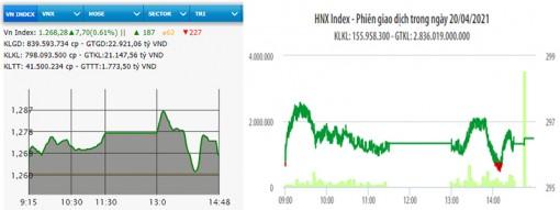 VN-Index tăng tiếp hơn bảy điểm