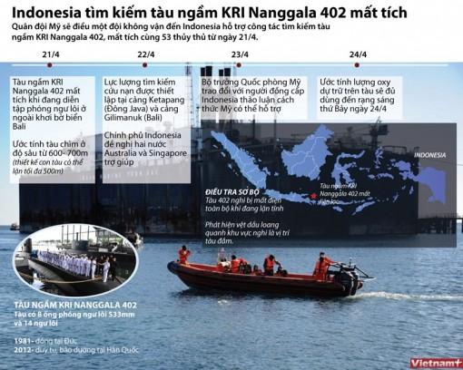 Oxy trên tàu ngầm Indonesia mất tích chỉ còn đủ dùng tới sáng 24-4