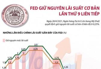 Fed giữ nguyên lãi suất cơ bản lần thứ 9 liên tiếp