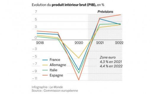 Triển vọng phục hồi kinh tế của khu vực Eurozone