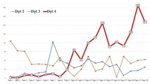 Biểu đồ ca mắc COVID-19 trên cả nước từ 27-4 đến nay