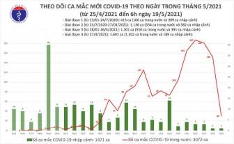 Sáng 19-5, thêm 30 ca mắc Covid-19 trong nước, Bắc Ninh và Bắc Giang 26 ca