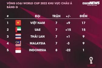 Kịch bản để tuyển Việt Nam giành vé vào vòng loại 3 World Cup 2022