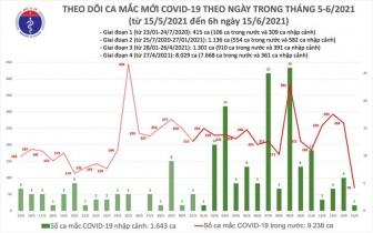 Sáng 15-6: Ghi nhận thêm 71 ca mắc COVID-19