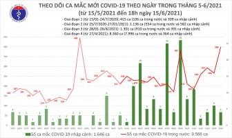Tối 15-6, thêm 213 ca mắc COVID-19, 303 ca khỏi bệnh