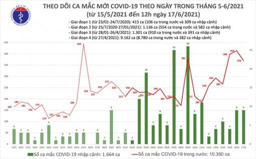 Trưa 17-6: Thêm 220 ca mắc mới, riêng Bắc Giang 178 ca