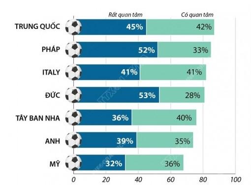 Người hâm mộ bóng đá thế giới quan tâm thế nào đến EURO 2020?