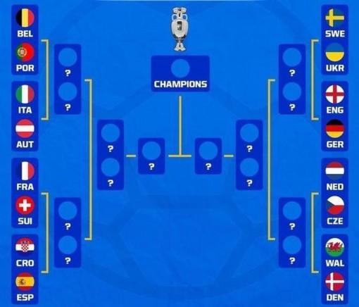 Vòng knock-out EURO 2020: Cuộc chiến khốc liệt bắt đầu