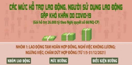 Các mức hỗ trợ trong gói 26.000 tỷ đồng theo Nghị quyết 68