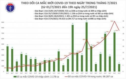 Thêm 3.552 bệnh nhân mắc COVID-19 trong nước