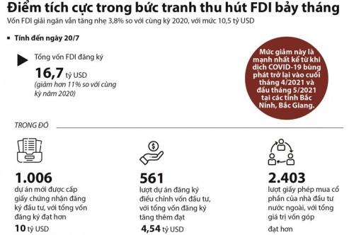 Điểm sáng trong bức tranh thu hút vốn FDI 7 tháng