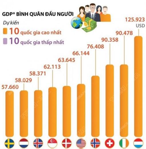 Thu nhập bình quân theo đầu người thế giới năm 2021
