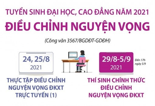 Lưu ý về việc điều chỉnh nguyện vọng tuyển sinh đại học, cao đẳng 2021