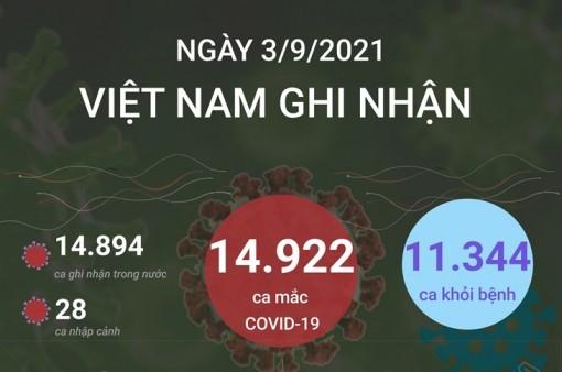 20 tỉnh thành có số ca mắc mới COVID-19 cao nhất trong ngày 3-9