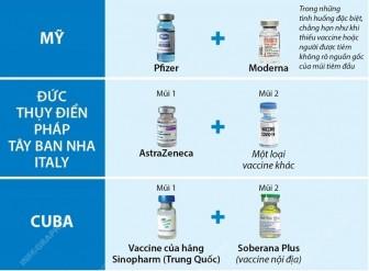 Nhiều nước tiêm kết hợp vaccine phòng COVID-19