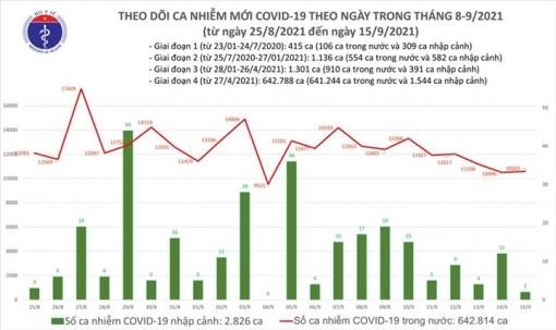 Ngày 15-9, cả nước thêm 10.585 ca COVID-19, TP.HCM giảm hơn 1.000 ca