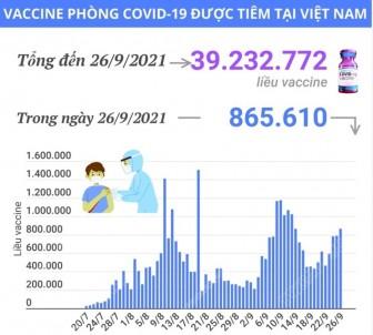 Hơn 39,23 triệu liều vaccine COVID-19 đã được tiêm tại Việt Nam
