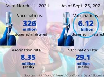 Những con số báo hiệu đại dịch COVID-19 chấm dứt