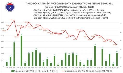 Ngày 1-10 có 6.957 ca COVID-19, thêm 27.250 trường hợp khỏi bệnh