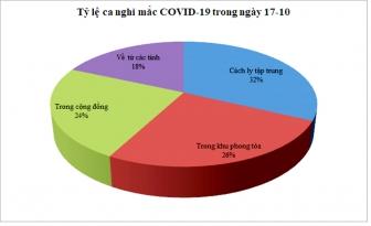Ngày 17-10: An Giang ghi nhận 109 trường hợp nghi mắc COVID-19