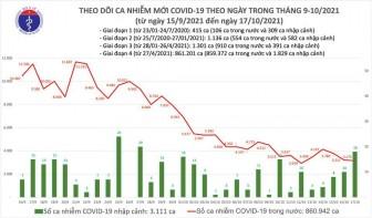 Việt Nam có 3.193 ca COVID-19 mới, tiêm thêm hơn 1,2 triệu liều vắc xin