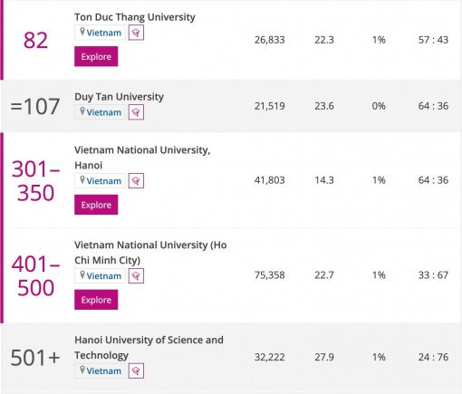 5 trường của Việt Nam lọt top 500 đại học thế giới ở nền kinh tế mới nổi