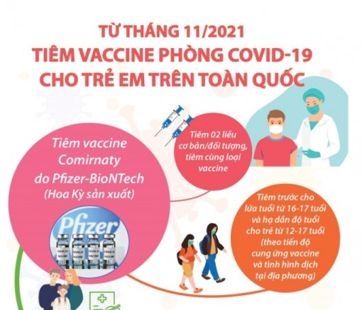 Từ tháng 11-2021, tiêm vaccine phòng COVID-19 cho trẻ em trên toàn quốc